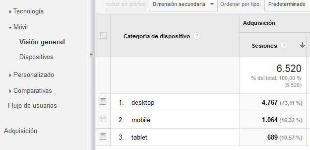 Google Analytics movil. WebReunidos